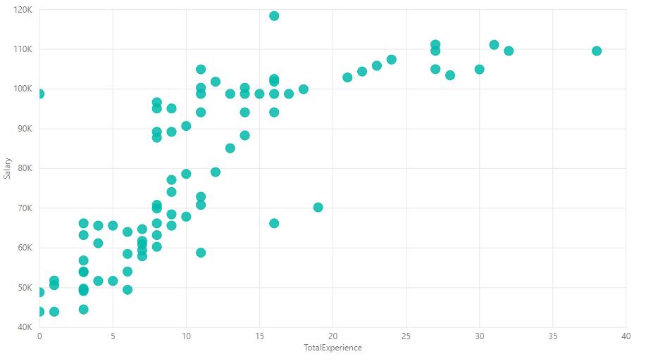 Salary data data set
