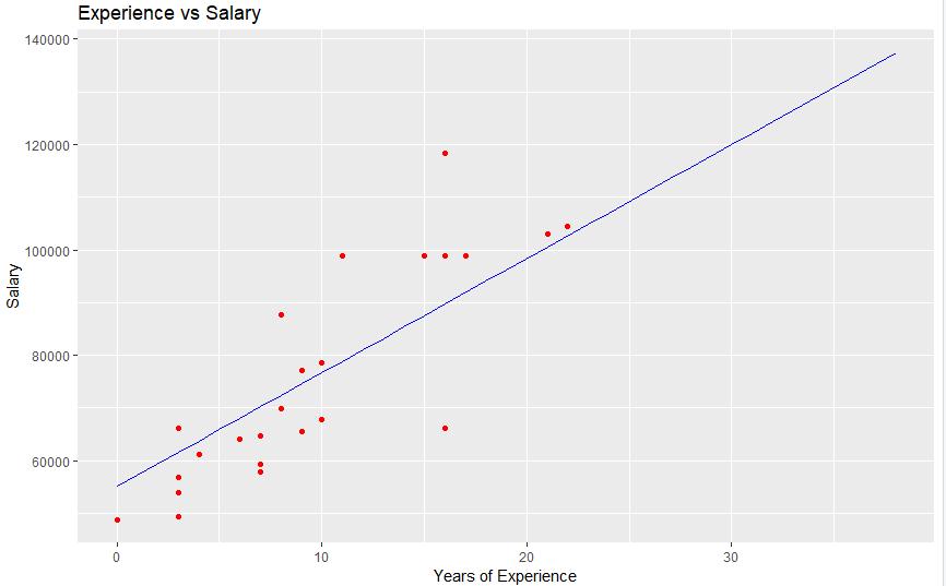 Final plot of test data