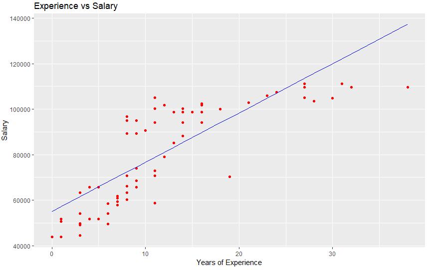 Final plot of training data