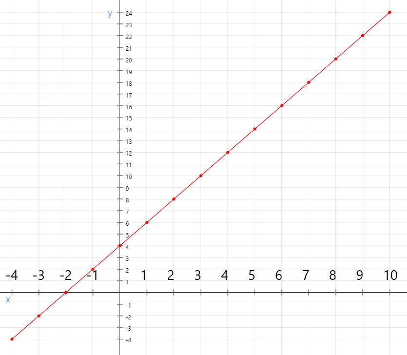 Plot of the straight line